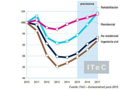 GREMIOS_Informe_EUROCONSTRUCT_junio_2015